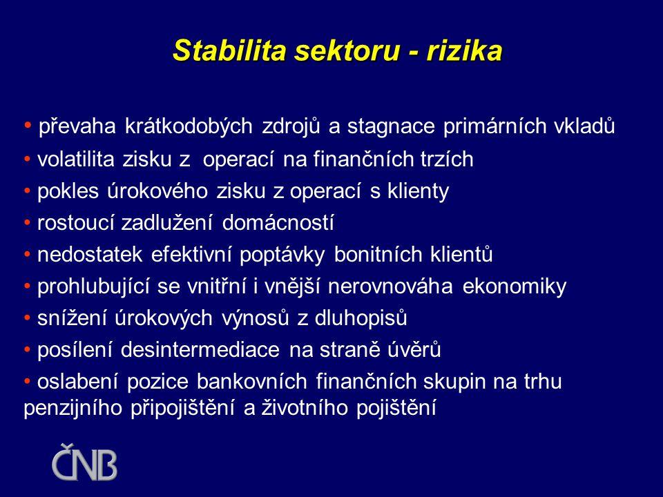 Stabilita sektoru - silná místa • kvalitní vlastnická strukturu bankovního sektoru • udržování relativně vysokého kapitálového krytí aktiv • zlepšující se systémy řízení rizik v bankách • zlepšení kvality úvěrových portfolií bank • uvážlivá úvěrová politika bank • růst retailového bankovnictví • růst zisku z poplatků a provizí • nízkoinflační prostředí a nízké základní úrokové sazby • zvýšení kreditibility bankovního sektoru po očištění úvěrových portfolií a pomoci státu