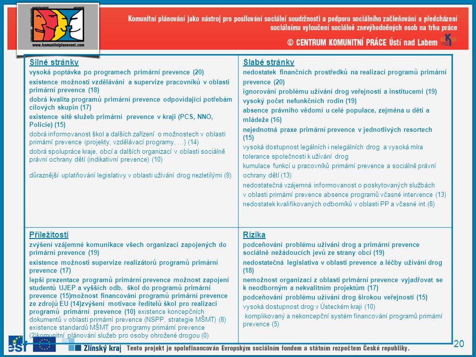 20 Silné stránky vysoká poptávka po programech primární prevence (20) existence možností vzdělávání a supervize pracovníků v oblasti primární prevence