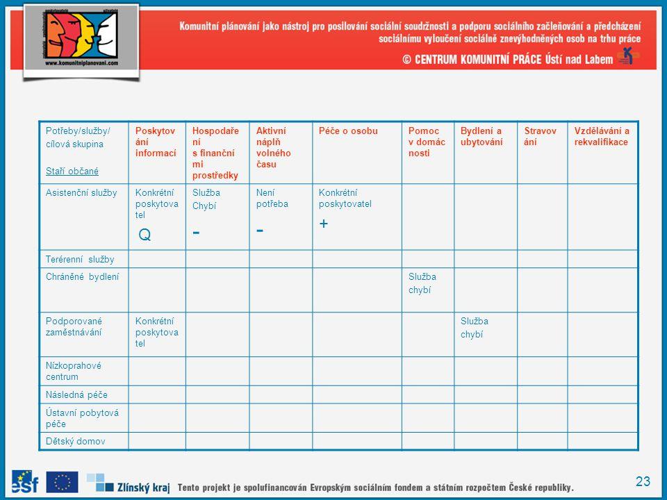 23 Potřeby/služby/ cílová skupina Staří občané Poskytov ání informací Hospodaře ní s finanční mi prostředky Aktivní náplň volného času Péče o osobuPom