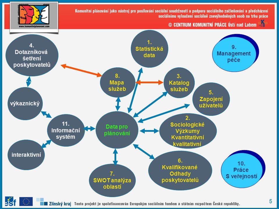 5 Data pro plánování 8. Mapa služeb 2. Sociologické Výzkumy Kvantitativní kvalitativní 7. SWOT analýza oblastí 11. Informační systém výkaznický intera