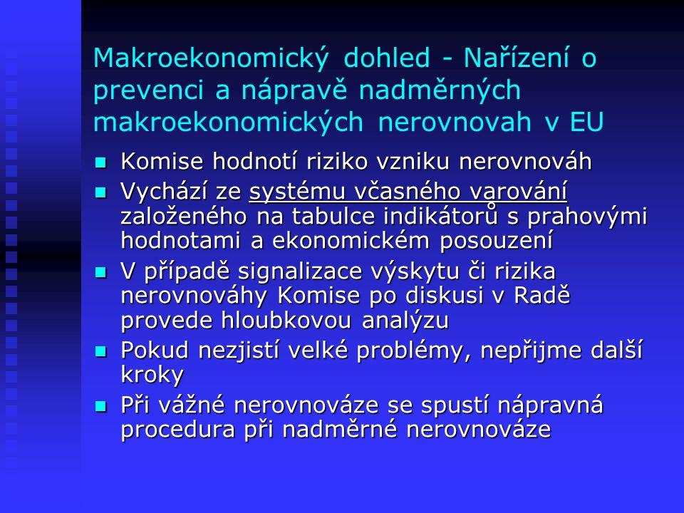 Makroekonomický dohled - Nařízení o prevenci a nápravě nadměrných makroekonomických nerovnovah v EU  Komise hodnotí riziko vzniku nerovnováh  Vychází ze systému včasného varování založeného na tabulce indikátorů s prahovými hodnotami a ekonomickém posouzení  V případě signalizace výskytu či rizika nerovnováhy Komise po diskusi v Radě provede hloubkovou analýzu  Pokud nezjistí velké problémy, nepřijme další kroky  Při vážné nerovnováze se spustí nápravná procedura při nadměrné nerovnováze