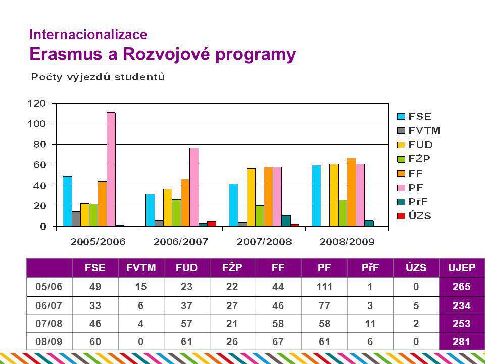 Internacionalizace Erasmus a Rozvojové programy FSEFVTMFUDFŽPFFPFPřFÚZSUJEP 05/06491523224411110265 06/073363727467735234 07/08464572158 112253 08/096