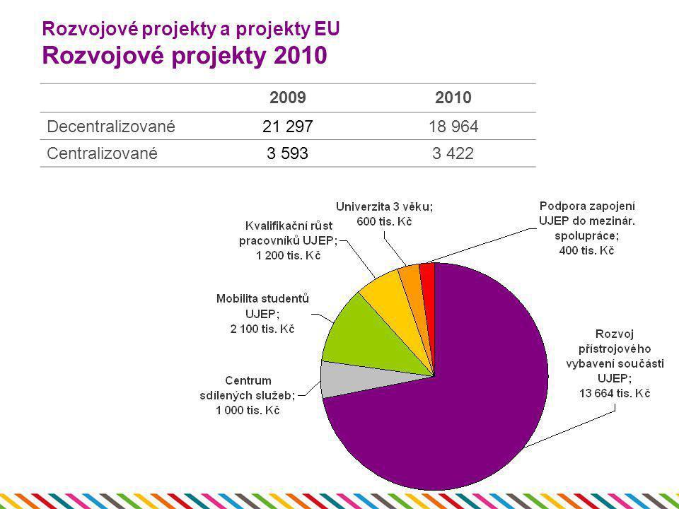 Rozvojové projekty a projekty EU Rozvojové projekty 2010 20092010 Decentralizované21 29718 964 Centralizované3 5933 422