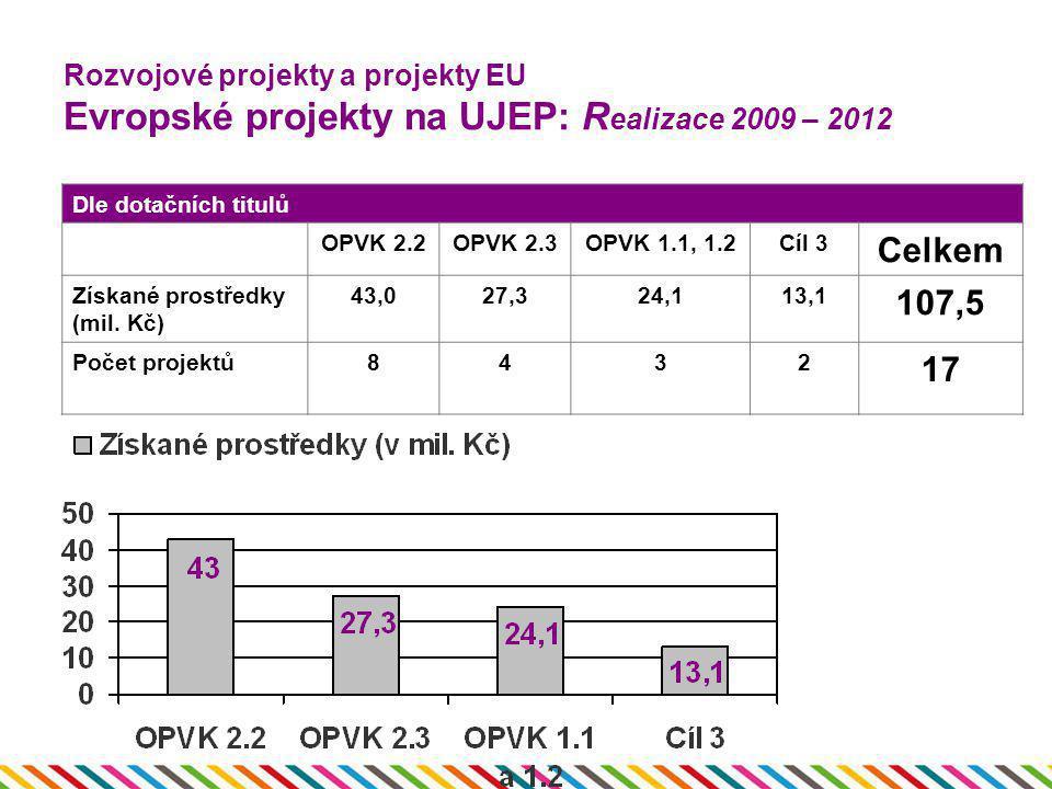 Rozvojové projekty a projekty EU Evropské projekty na UJEP: R ealizace 2009 – 2012 Dle dotačních titulů OPVK 2.2OPVK 2.3OPVK 1.1, 1.2Cíl 3 Celkem Získ