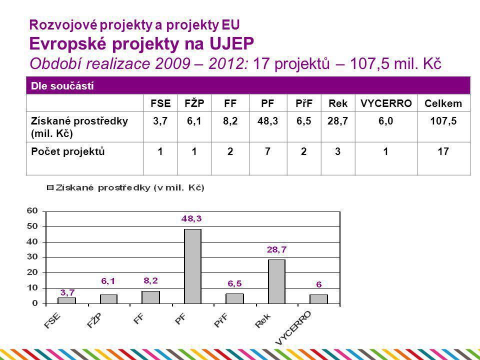 Rozvojové projekty a projekty EU Evropské projekty na UJEP Období realizace 2009 – 2012: 17 projektů – 107,5 mil. Kč Dle součástí FSEFŽPFFPFPřFRekVYCE