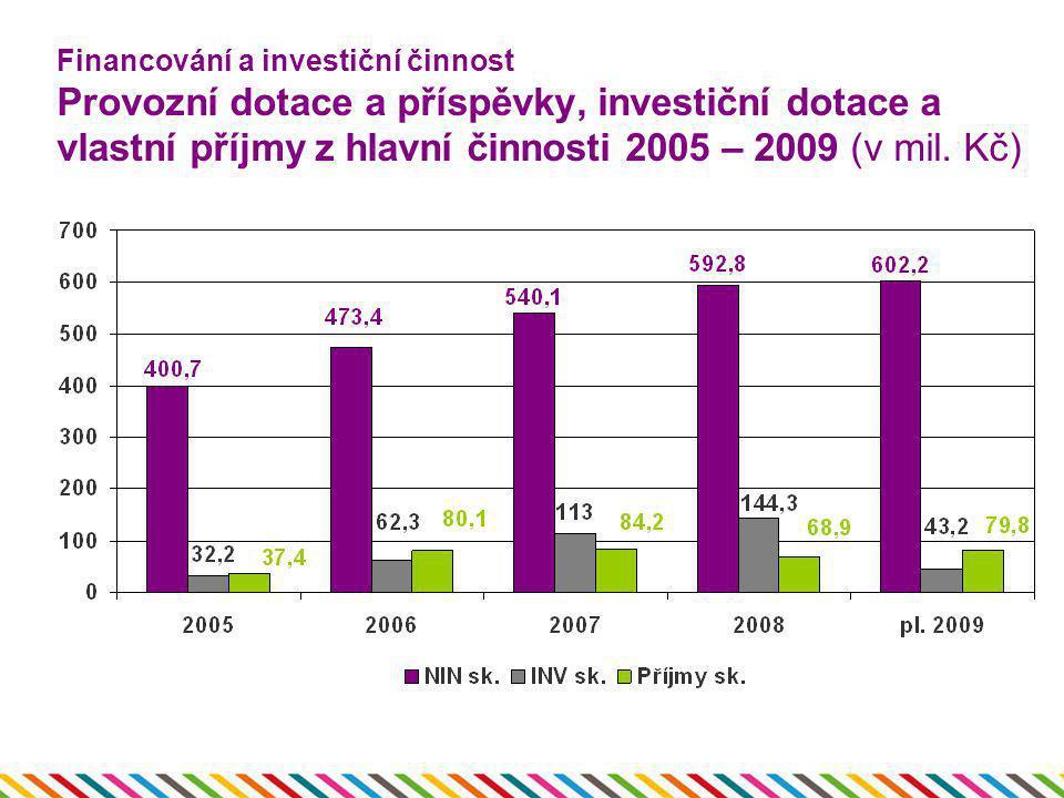 Financování a investiční činnost Provozní dotace a příspěvky, investiční dotace a vlastní příjmy z hlavní činnosti 2005 – 2009 (v mil. Kč)