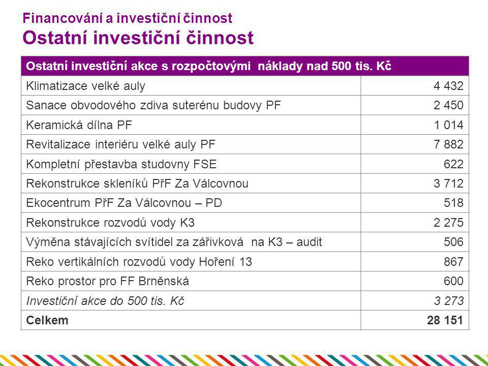 Financování a investiční činnost Ostatní investiční činnost Ostatní investiční akce s rozpočtovými náklady nad 500 tis. Kč Klimatizace velké auly4 432
