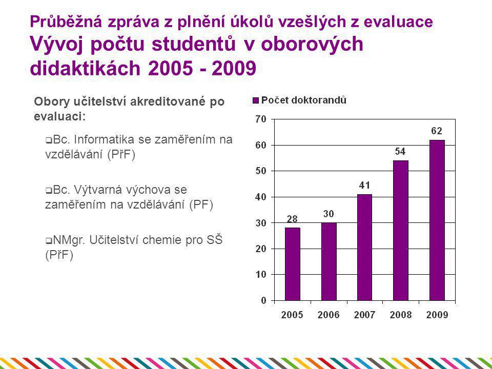 Průběžná zpráva z plnění úkolů vzešlých z evaluace Vývoj počtu studentů v oborových didaktikách 2005 - 2009 Obory učitelství akreditované po evaluaci: