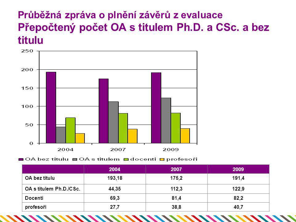 Průběžná zpráva o plnění závěrů z evaluace Přepočtený počet OA s titulem Ph.D. a CSc. a bez titulu 200420072009 OA bez titulu193,18175,2191,4 OA s tit