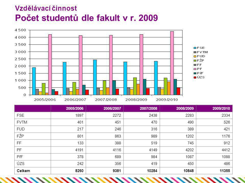 Vzdělávací činnost Počet studentů dle fakult v r. 2009 2005/20062006/20072007/20082008/20092009/2010 FSE18972272243822832334 FVTM401451470490526 FUD21