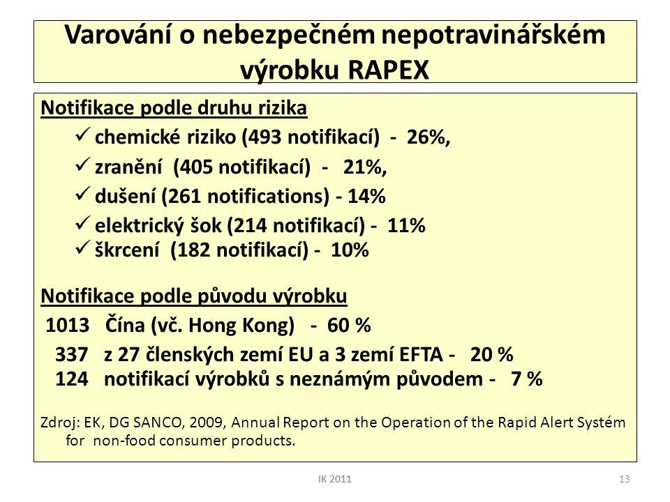 13 Varování o nebezpečném nepotravinářském výrobku RAPEX Notifikace podle druhu rizika  chemické riziko (493 notifikací) - 26%,  zranění (405 notifi