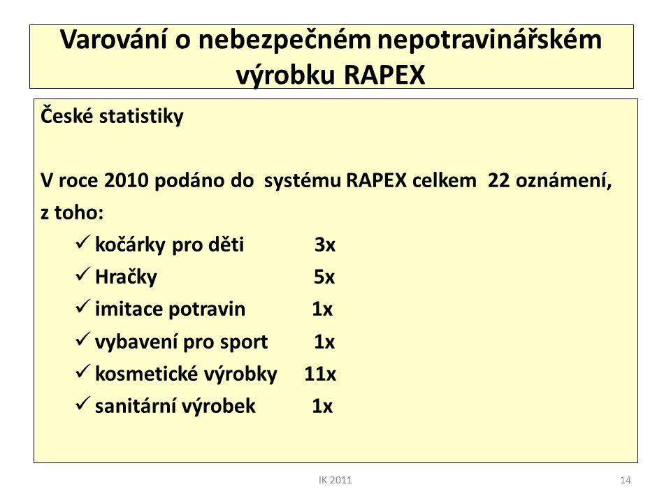 14 Varování o nebezpečném nepotravinářském výrobku RAPEX České statistiky V roce 2010 podáno do systému RAPEX celkem 22 oznámení, z toho:  kočárky pr