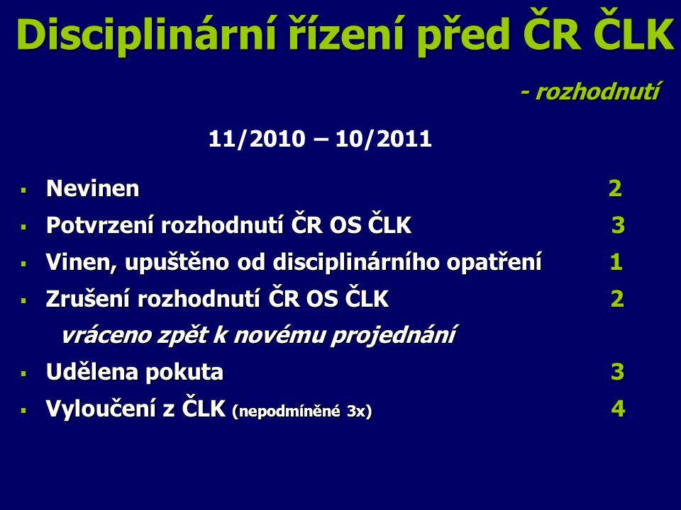 Disciplinární řízení před ČR ČLK - rozhodnutí  Nevinen 2  Potvrzení rozhodnutí ČR OS ČLK 3  Vinen, upuštěno od disciplinárního opatření 1  Zrušení rozhodnutí ČR OS ČLK 2 vráceno zpět k novému projednání vráceno zpět k novému projednání  Udělena pokuta 3  Vyloučení z ČLK (nepodmíněné 3x) 4 11/2010 – 10/2011