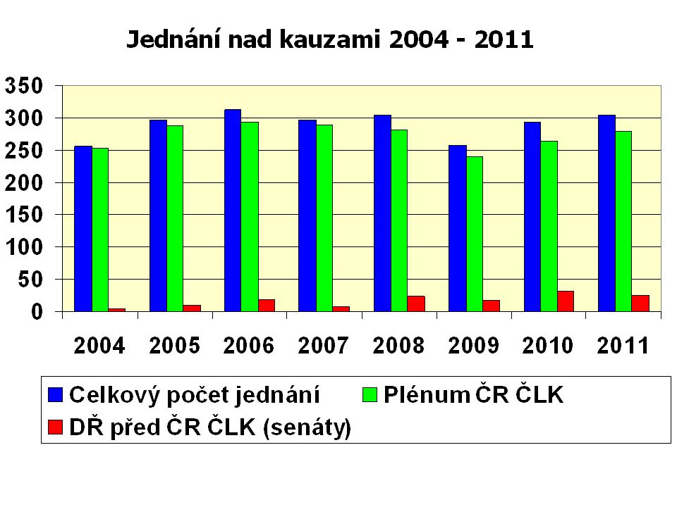 Shrnutí činnosti ČR ČLK   Disciplinární řízení před ČR ČLK (Senáty) poklesly v meziročním srovnání o jednu pětinu 11/2010-10/2011  Mírně vzrostl počet nových námitek  Počet odvolání byl stejný
