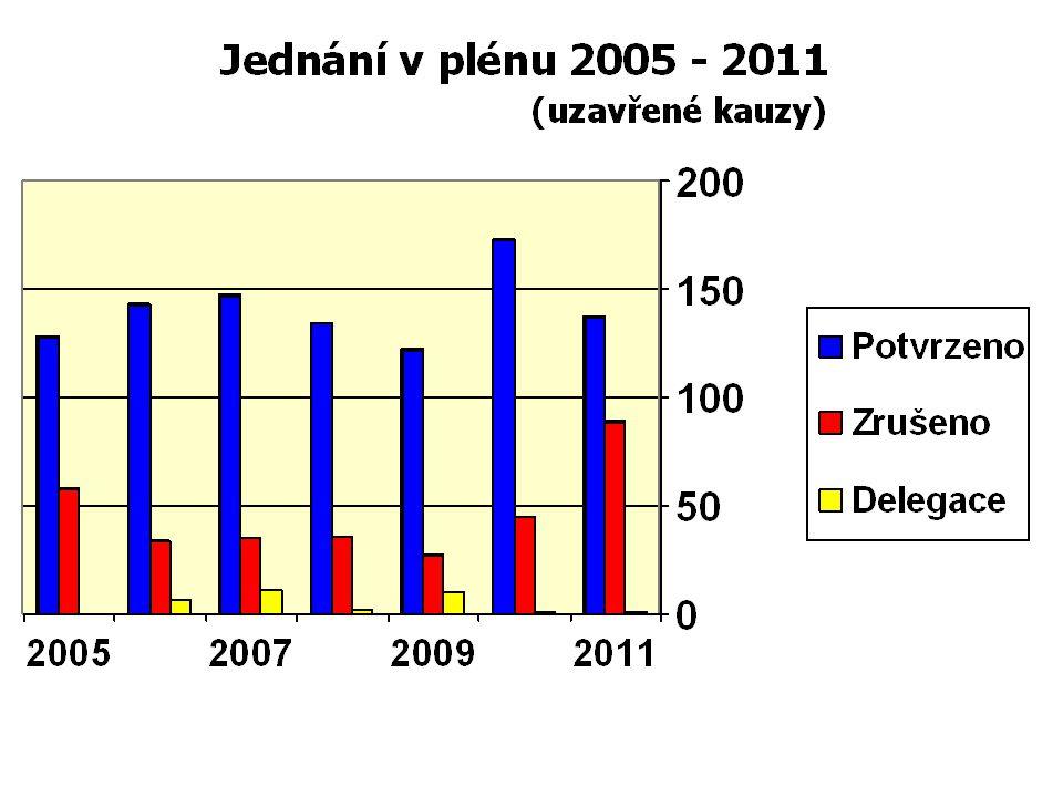 Disciplinární řízení (Senáty) před ČR ČLK V uvedeném období se konalo 25 disciplinárních řízení před ČR ČLK Rozhodnuto bylo v 15 případech 11/2010 – 10/2011