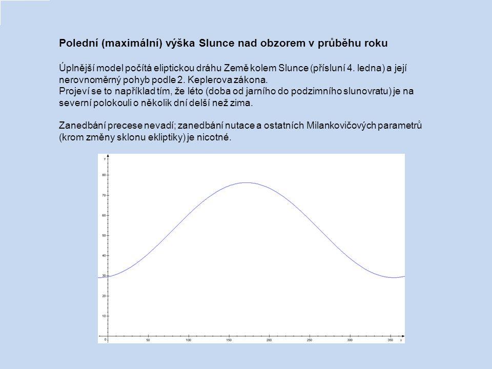 Polední (maximální) výška Slunce nad obzorem v průběhu roku Jednoduchá sinusovka:y = A0 + A1.