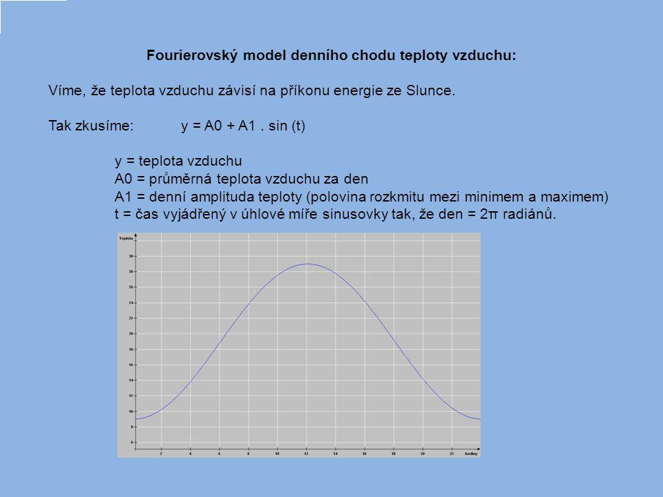 Fourierovský model denního chodu teploty vzduchu Příkladem je jeden slunovratovým den na Slapské přehradě.