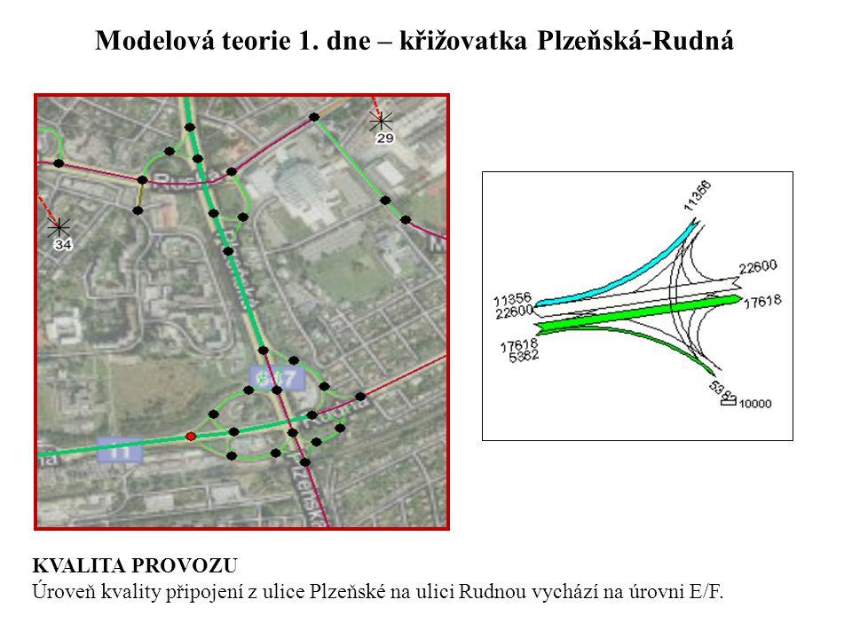 Modelová teorie 1. dne – křižovatka Plzeňská-Rudná KVALITA PROVOZU Úroveň kvality připojení z ulice Plzeňské na ulici Rudnou vychází na úrovni E/F.