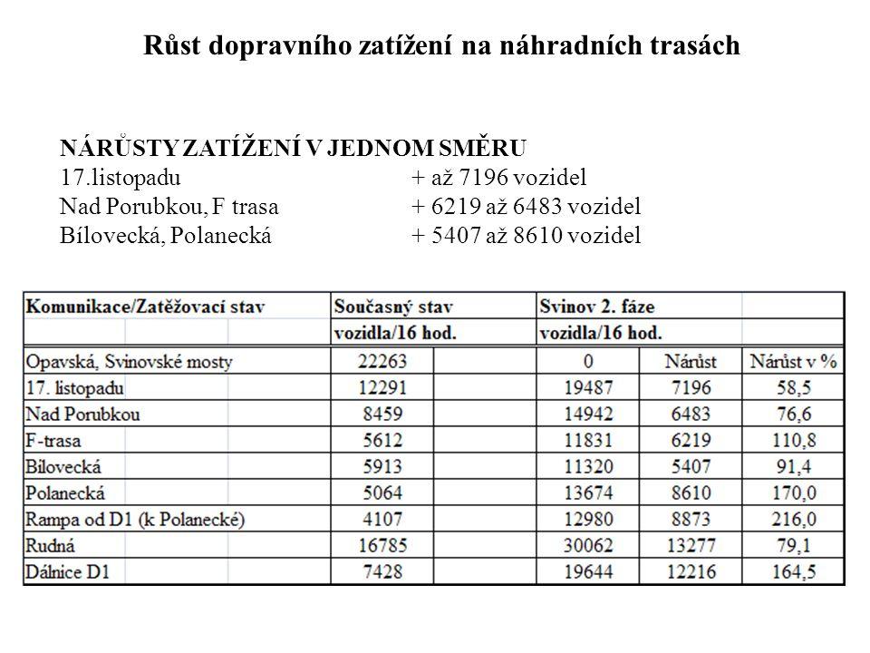 Růst dopravního zatížení na náhradních trasách NÁRŮSTY ZATÍŽENÍ V JEDNOM SMĚRU 17.listopadu + až 7196 vozidel Nad Porubkou, F trasa + 6219 až 6483 voz