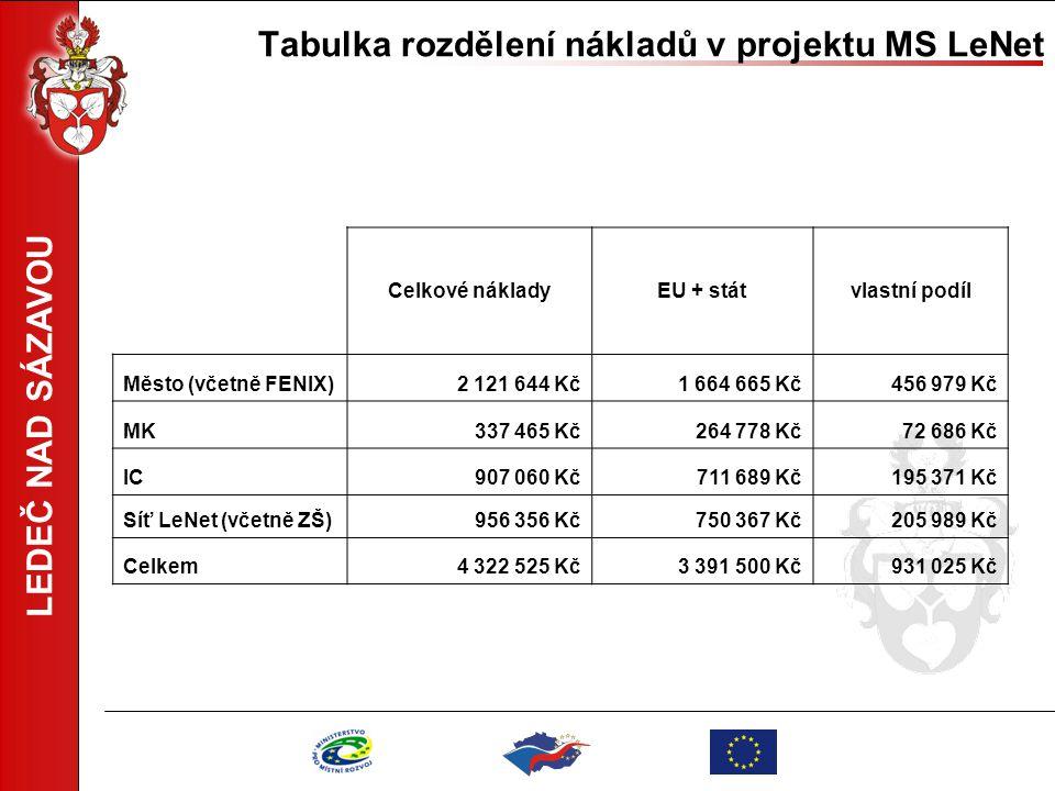 LEDEČ NAD SÁZAVOU Tabulka rozdělení nákladů v projektu MS LeNet Celkové nákladyEU + státvlastní podíl Město (včetně FENIX)2 121 644 Kč1 664 665 Kč456