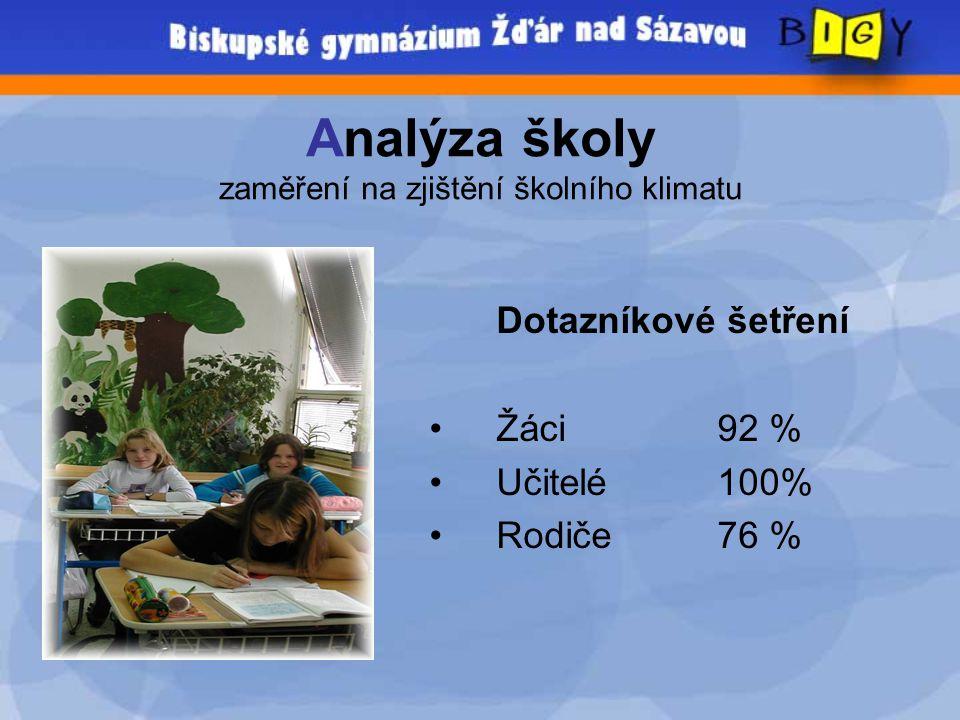 Analýza školy zaměření na zjištění školního klimatu Dotazníkové šetření • Žáci92 % • Učitelé100% • Rodiče76 %