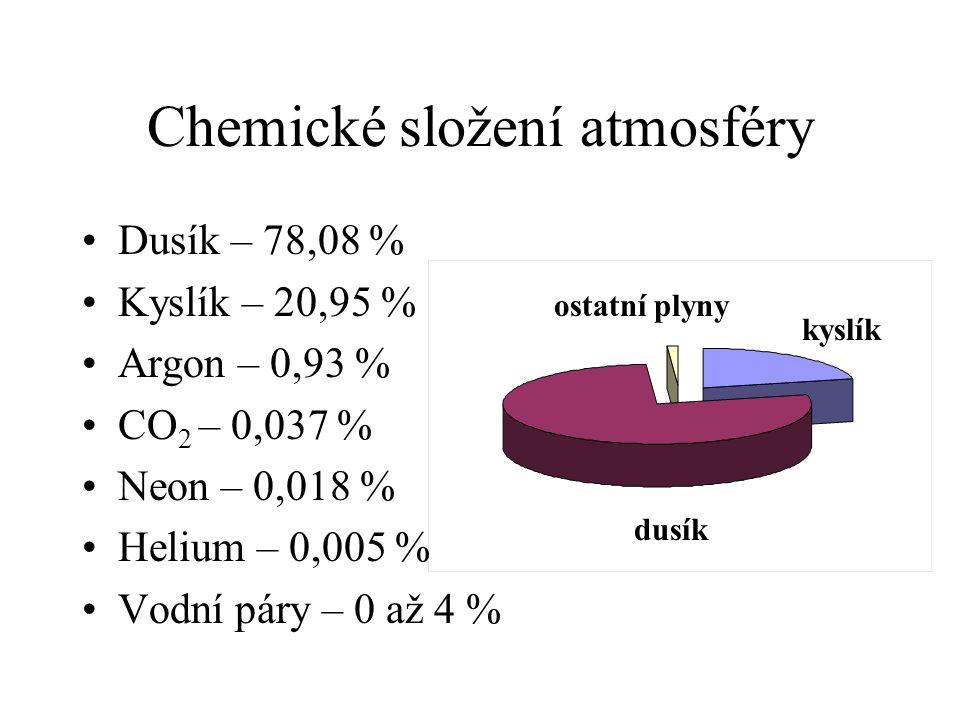 Chemické složení atmosféry •Dusík – 78,08 % •Kyslík – 20,95 % •Argon – 0,93 % •CO 2 – 0,037 % •Neon – 0,018 % •Helium – 0,005 % •Vodní páry – 0 až 4 % dusík kyslík ostatní plyny
