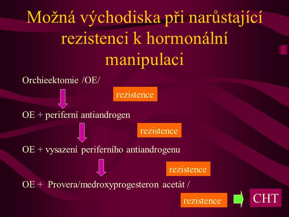 Možná východiska při narůstající rezistenci k hormonální manipulaci Orchieektomie /OE/ OE + periferní antiandrogen OE + vysazení periferního antiandrogenu OE + Provera/medroxyprogesteron acetát / rezistence CHT