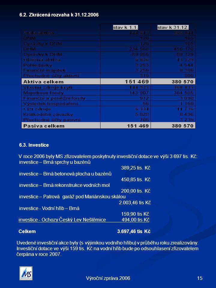 15Výroční zpráva 2006 6.2. Zkrácená rozvaha k 31.12.2006 6.2. Zkrácená rozvaha k 31.12.2006 6.3. Investice V roce 2006 byly MS zřizovatelem poskytnuty