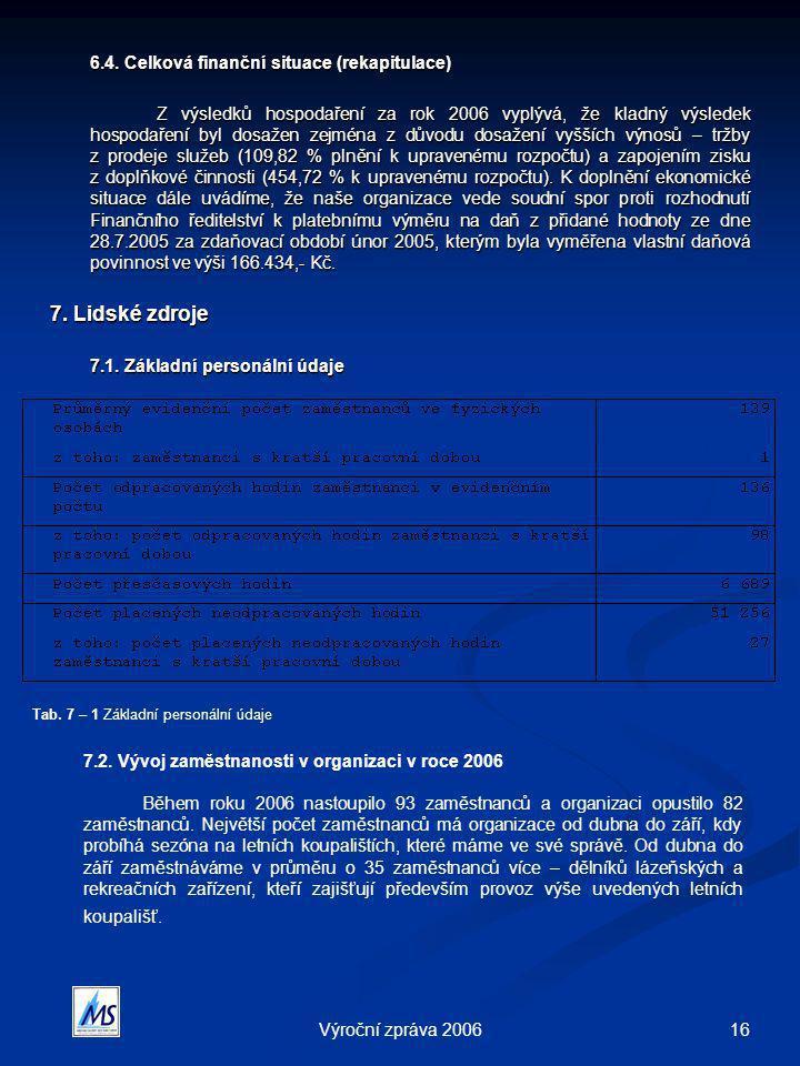 16Výroční zpráva 2006 6.4. Celková finanční situace (rekapitulace) Z výsledků hospodaření za rok 2006 vyplývá, že kladný výsledek hospodaření byl dosa