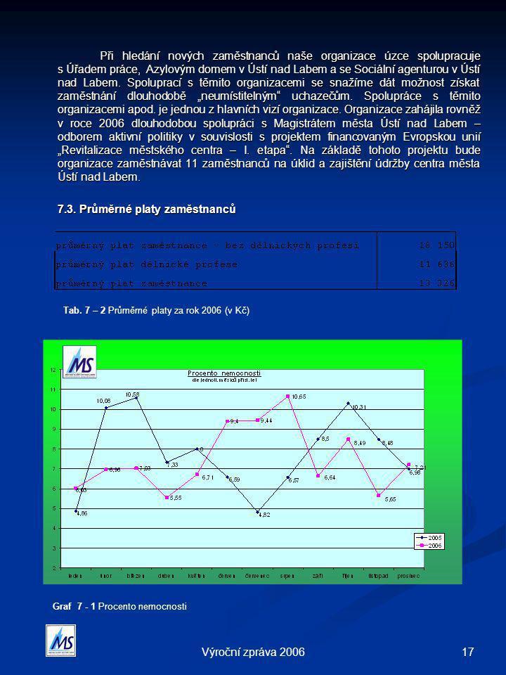 17Výroční zpráva 2006 Při hledání nových zaměstnanců naše organizace úzce spolupracuje s Úřadem práce, Azylovým domem v Ústí nad Labem a se Sociální agenturou v Ústí nad Labem.