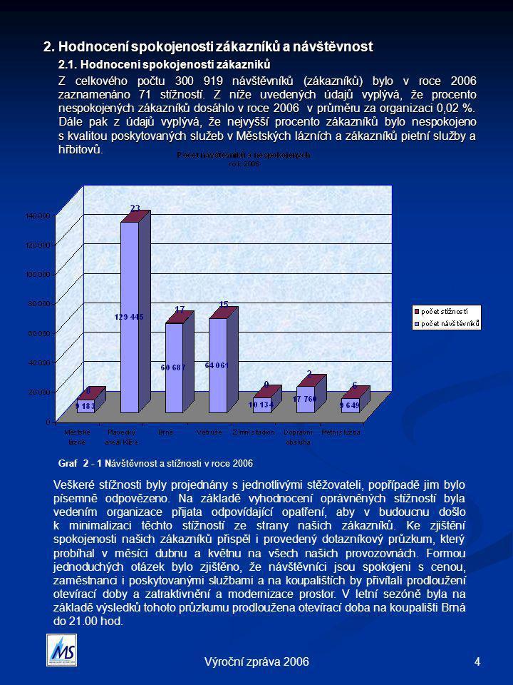4Výroční zpráva 2006 2. Hodnocení spokojenosti zákazníků a návštěvnost 2. Hodnocení spokojenosti zákazníků a návštěvnost 2.1. Hodnocení spokojenosti z