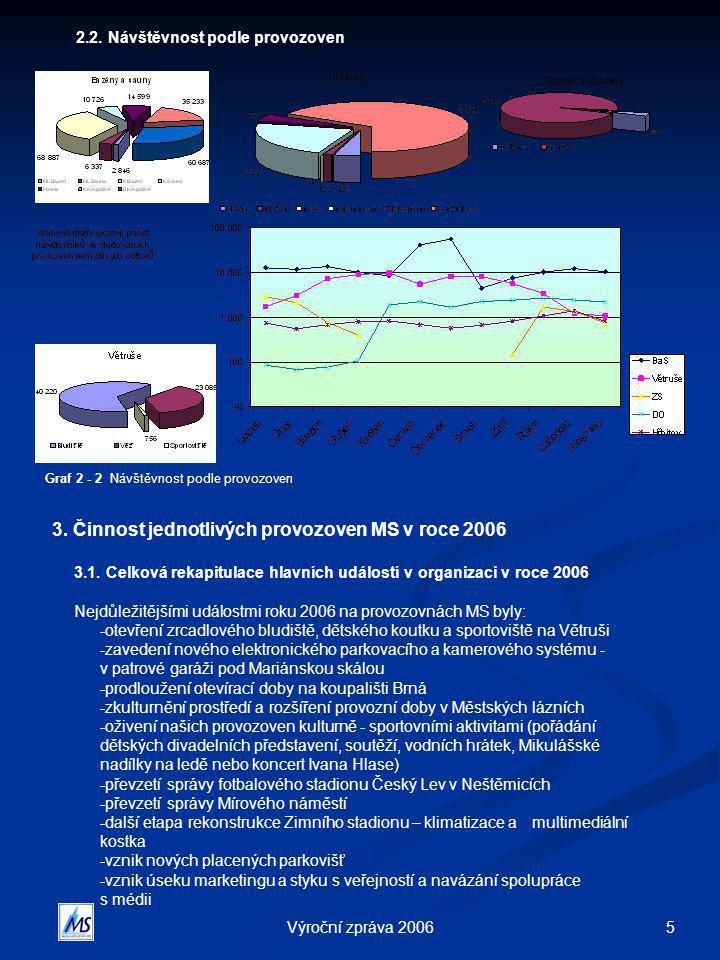 5Výroční zpráva 2006 3.Činnost jednotlivých provozoven MS v roce 2006 3.1.