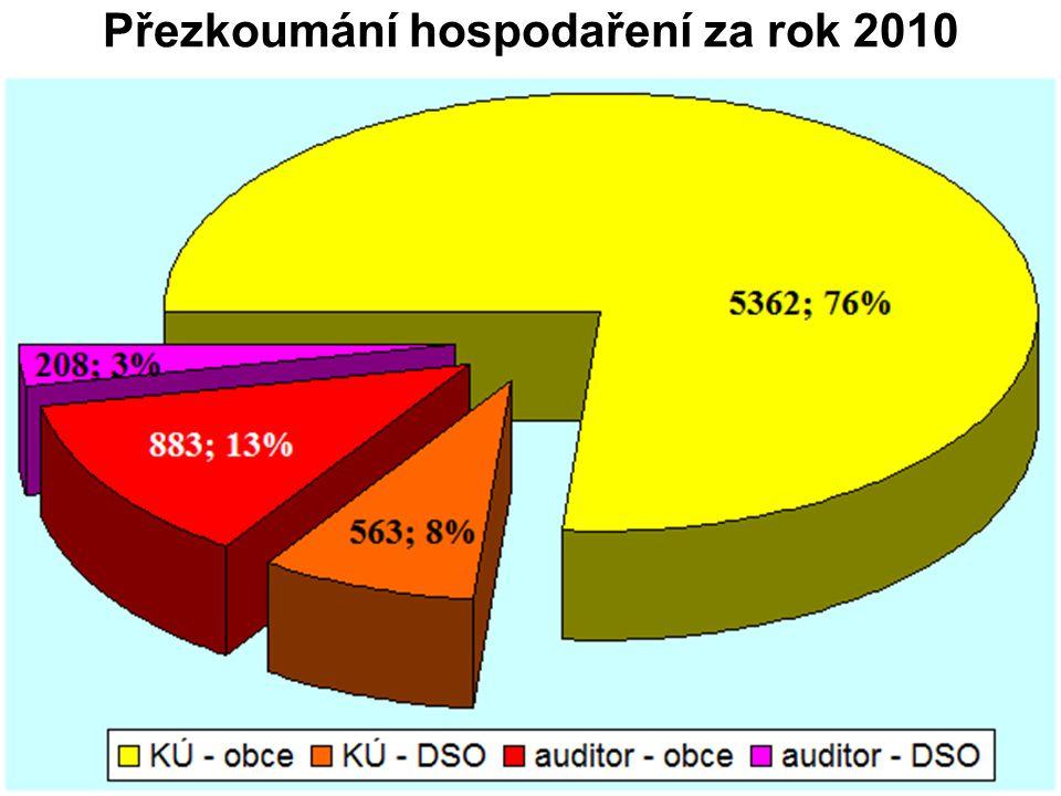 Přezkoumání hospodaření za rok 2010