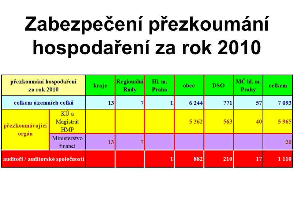 Zabezpečení přezkoumání hospodaření za rok 2010