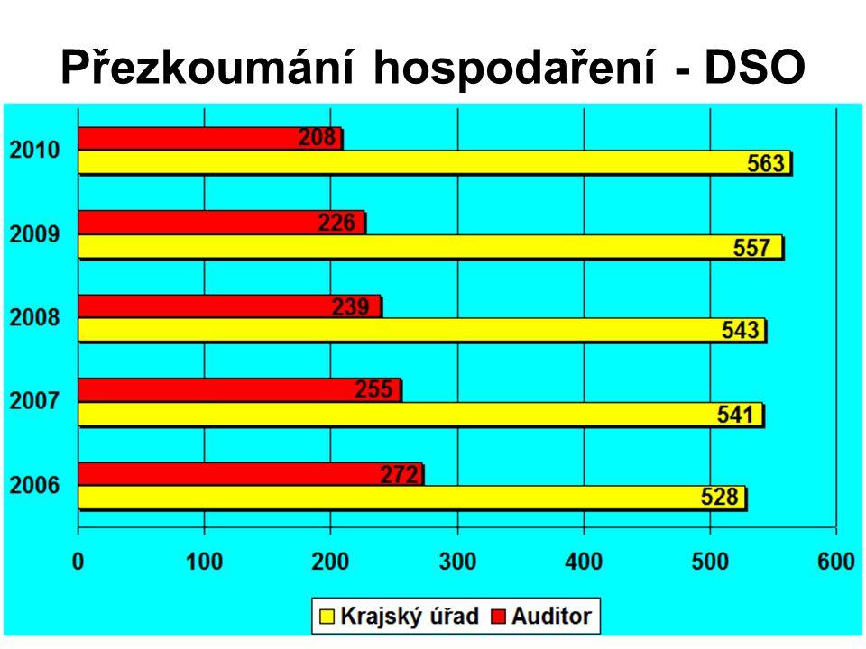 Přezkoumání hospodaření - DSO