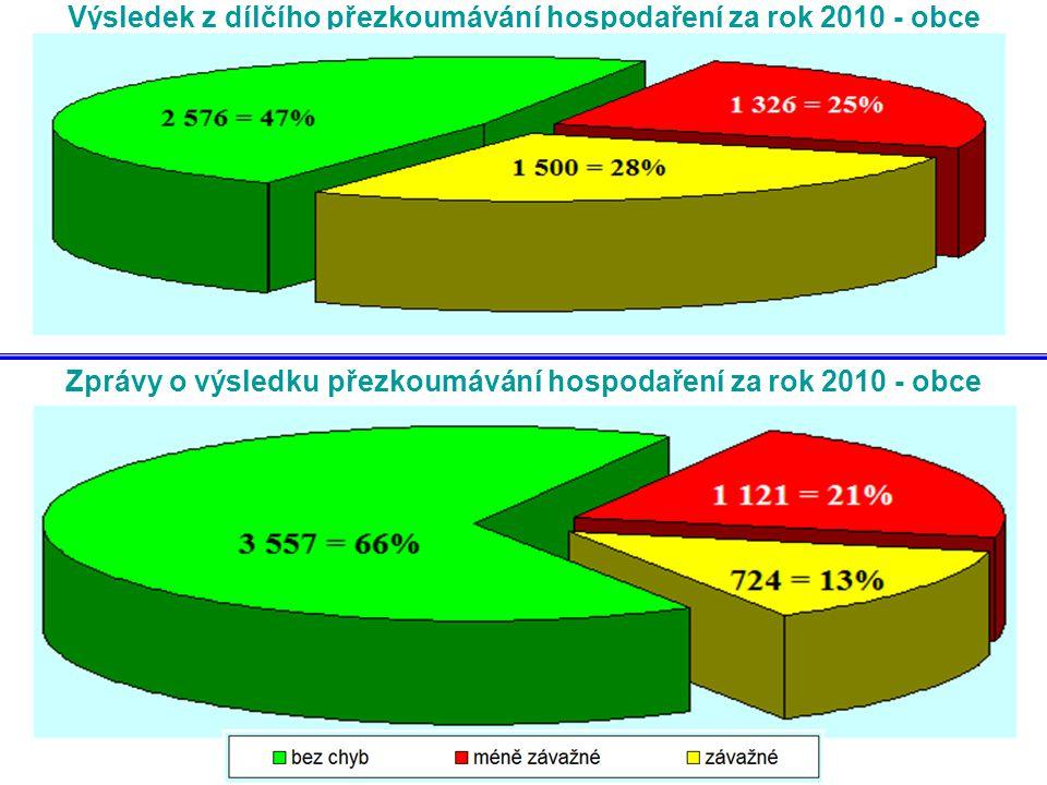 Výsledek z dílčího přezkoumávání hospodaření za rok 2010 - obce Zprávy o výsledku přezkoumávání hospodaření za rok 2010 - obce