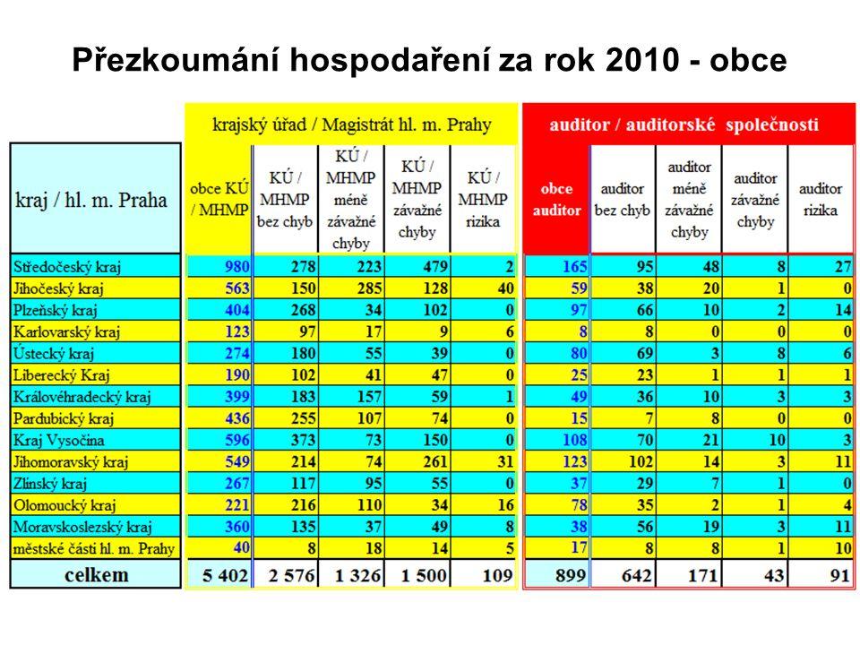 Přezkoumání hospodaření za rok 2010 - obce