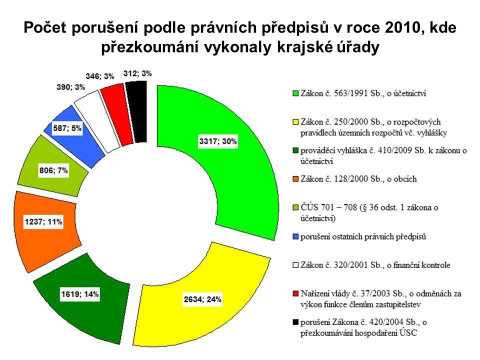 Počet porušení podle právních předpisů v roce 2010, kde přezkoumání vykonaly krajské úřady