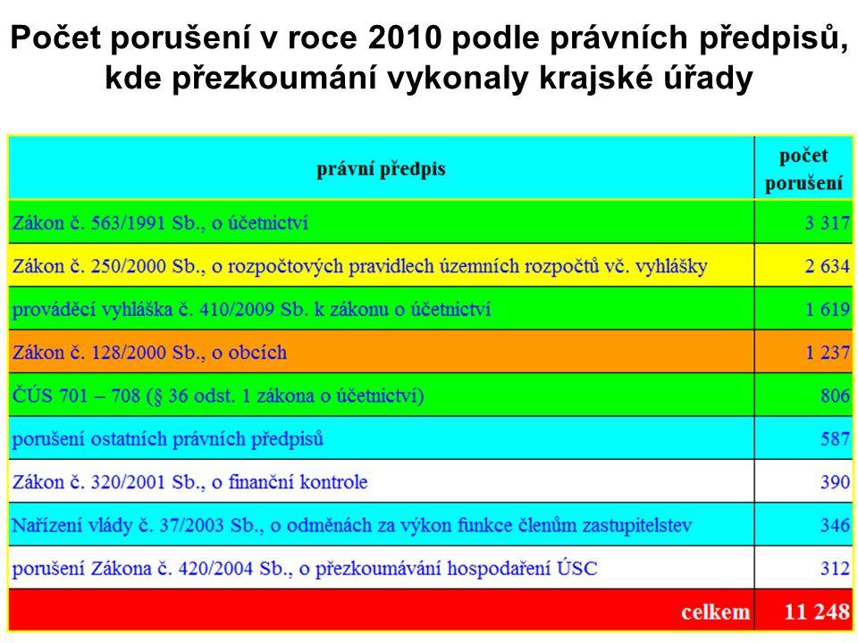 Počet porušení v roce 2010 podle právních předpisů, kde přezkoumání vykonaly krajské úřady