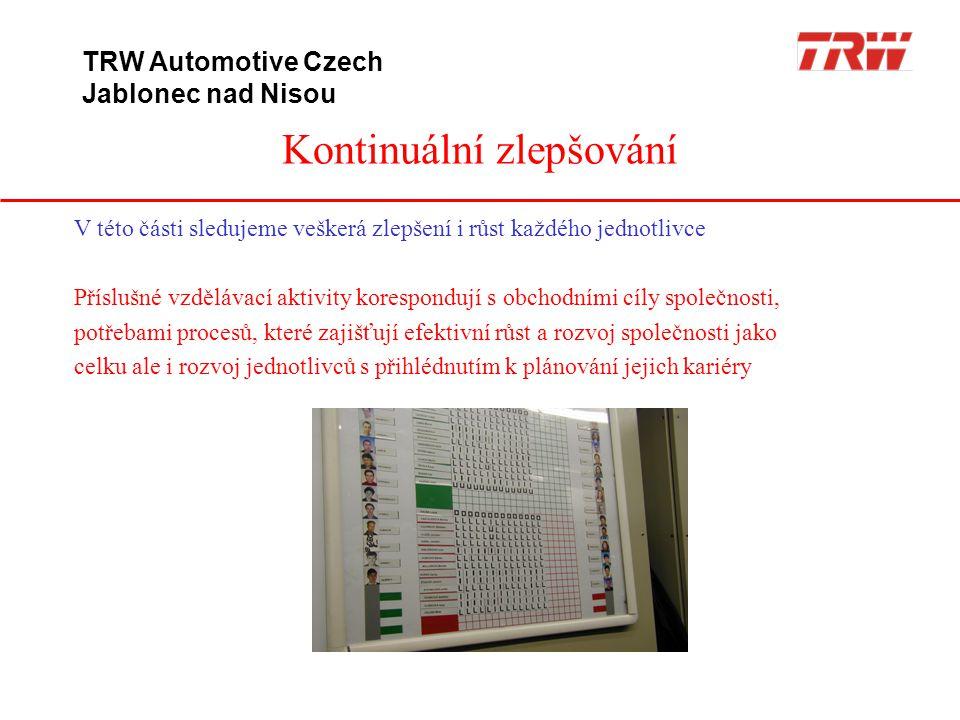 Kontinuální zlepšování TRW Automotive Czech Jablonec nad Nisou V této části sledujeme veškerá zlepšení i růst každého jednotlivce Příslušné vzdělávací