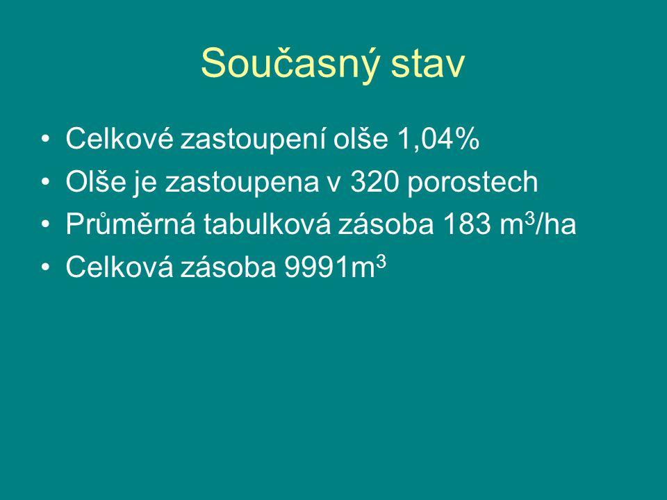 Současný stav •Celkové zastoupení olše 1,04% •Olše je zastoupena v 320 porostech •Průměrná tabulková zásoba 183 m 3 /ha •Celková zásoba 9991m 3