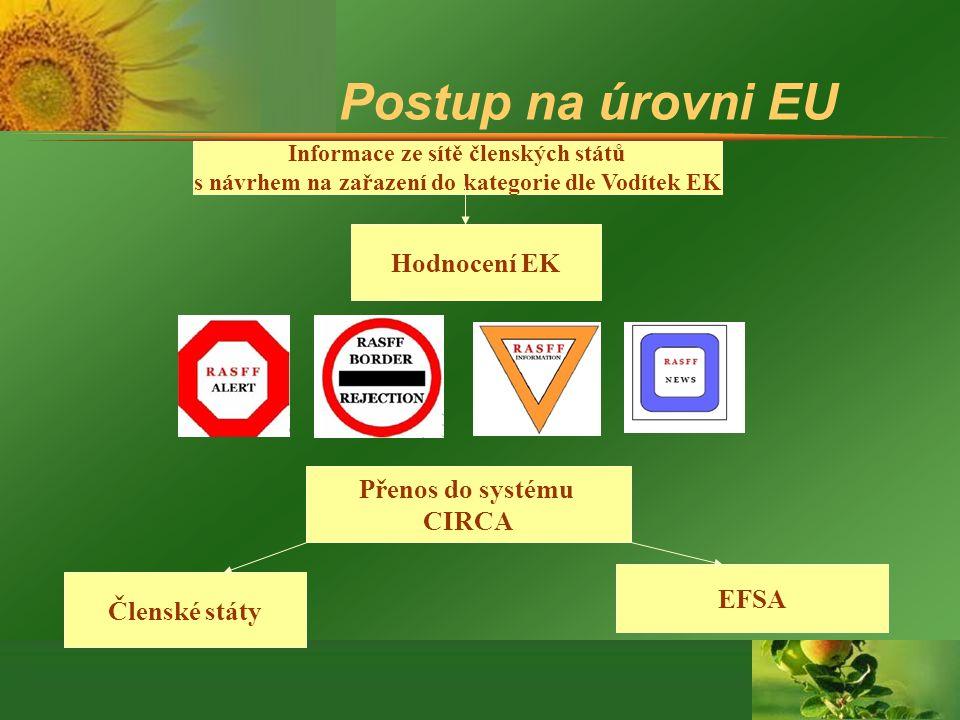 Postup na úrovni EU Informace ze sítě členských států s návrhem na zařazení do kategorie dle Vodítek EK Hodnocení EK Přenos do systému CIRCA Členské státy EFSA