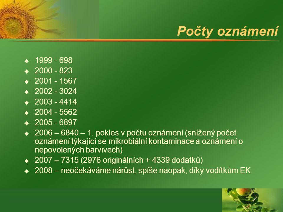 Počty oznámení u 1999 - 698 u 2000 - 823 u 2001 - 1567 u 2002 - 3024 u 2003 - 4414 u 2004 - 5562 u 2005 - 6897 u 2006 – 6840 – 1. pokles v počtu oznám