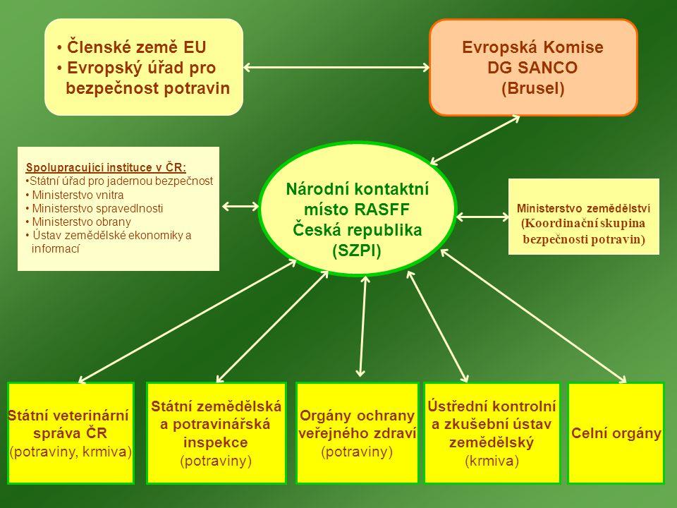 • Členské země EU • Evropský úřad pro bezpečnost potravin Evropská Komise DG SANCO (Brusel) Národní kontaktní místo RASFF Česká republika (SZPI) Státní veterinární správa ČR (potraviny, krmiva) Státní zemědělská a potravinářská inspekce (potraviny) Orgány ochrany veřejného zdraví (potraviny) Ústřední kontrolní a zkušební ústav zemědělský (krmiva) Spolupracující instituce v ČR: •Státní úřad pro jadernou bezpečnost • Ministerstvo vnitra • Ministerstvo spravedlnosti • Ministerstvo obrany • Ústav zemědělské ekonomiky a informací Ministerstvo zemědělství ( Koordinační skupina bezpečnosti potravin) Celní orgány