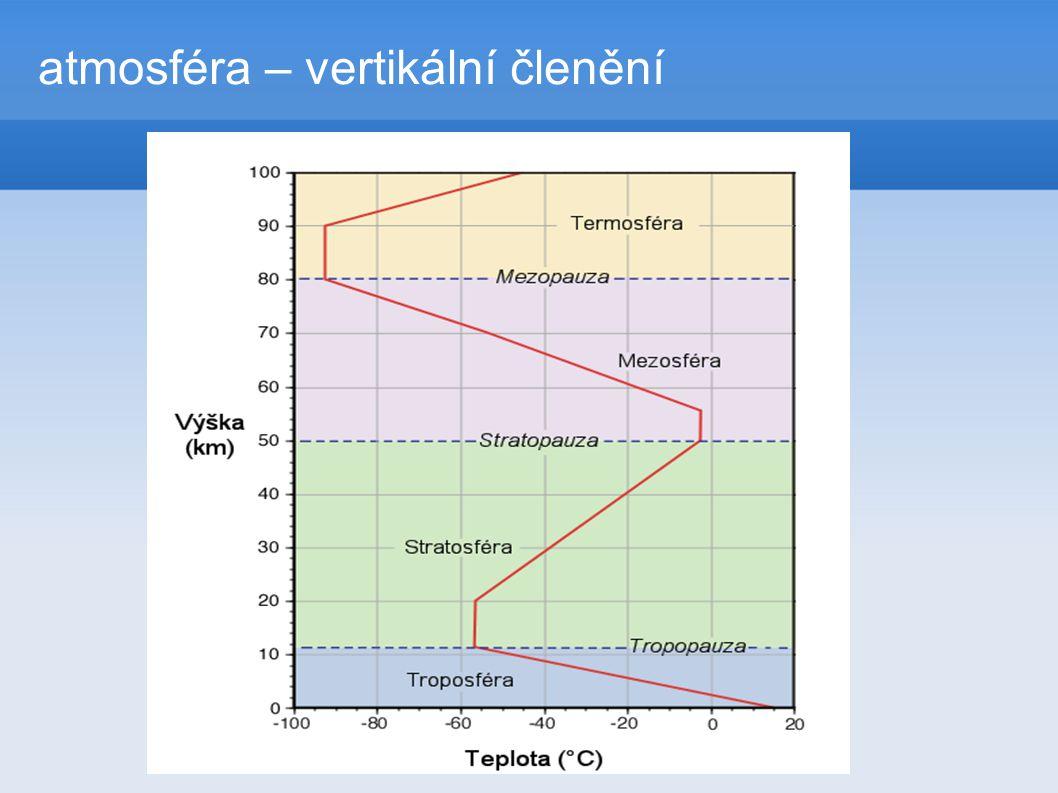 atmosféra – vertikální členění