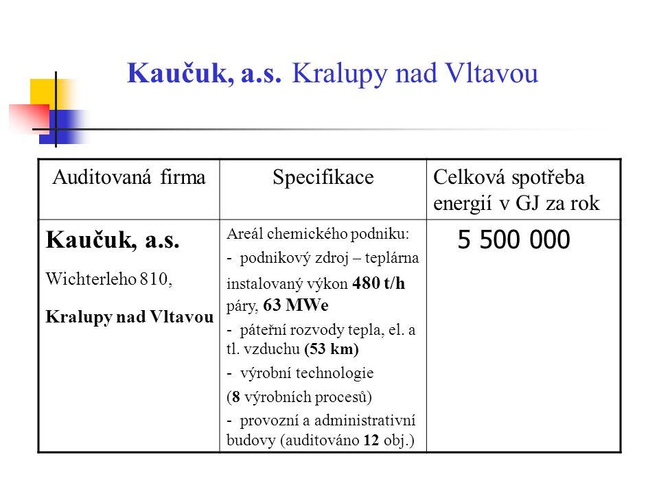 Kaučuk, a.s. Kralupy nad Vltavou Auditovaná firmaSpecifikaceCelková spotřeba energií v GJ za rok Kaučuk, a.s. Wichterleho 810, Kralupy nad Vltavou Are