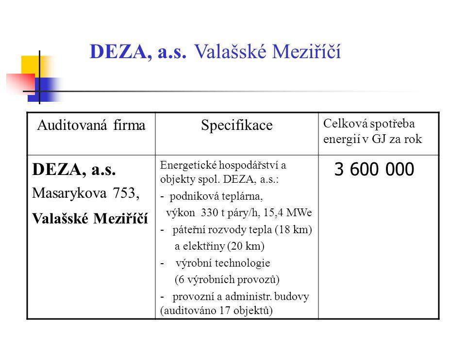 DEZA, a.s. Valašské Meziříčí Auditovaná firmaSpecifikace Celková spotřeba energií v GJ za rok DEZA, a.s. Masarykova 753, Valašské Meziříčí Energetické
