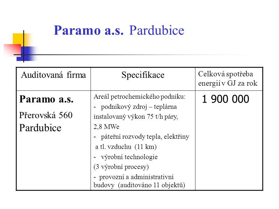 Paramo a.s. Pardubice Auditovaná firmaSpecifikace Celková spotřeba energií v GJ za rok Paramo a.s. Přerovská 560 Pardubice Areál petrochemického podni