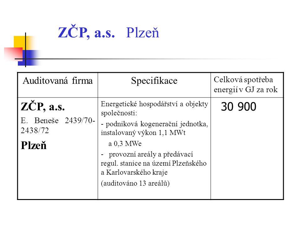 ZČP, a.s. Plzeň Auditovaná firmaSpecifikace Celková spotřeba energií v GJ za rok ZČP, a.s. E. Beneše 2439/70- 2438/72 Plzeň Energetické hospodářství a