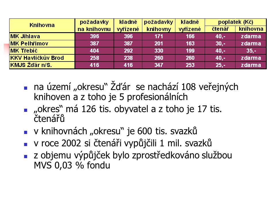 """ na území """"okresu Žďár se nachází 108 veřejných knihoven a z toho je 5 profesionálních  """"okres má 126 tis."""